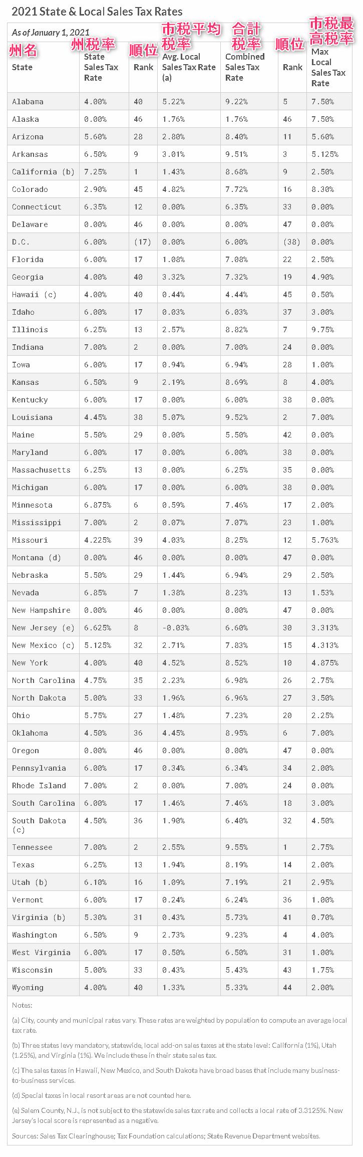 米国の州別セールスタックス税率
